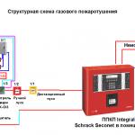 Структурная_схема_ПУ-150x150 Проектирование систем противопожарной защиты