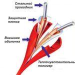 Термокабель_Protectowire-150x150 Противопожарная защита банков
